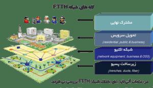 معرفی  FTTH و  FTTX (Fiber To The x)